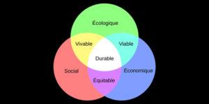 Secteur développement durable